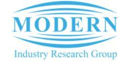 گروه پژوهش صنعت مدرن